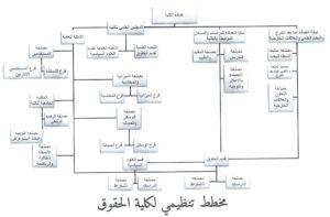 Organigramme Faculté de Droit